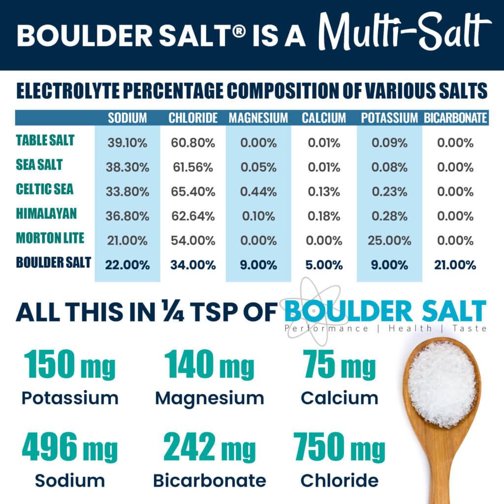 Graphic showing that Boulder Salt Is A MultiSalt